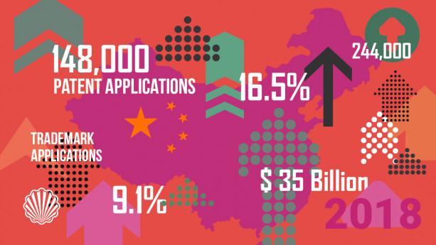 رکورد شرکتهای خارجی برای ثبت پتنت در چین