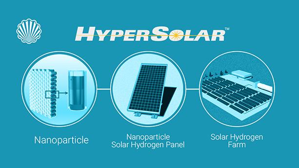 حفاظت گسترده از فناوری با ارزش تولید هیدروژن با استفاده از انرژی خورشید