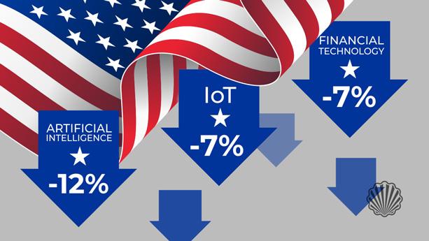 روند در هم شکسته شدن سلطه آمریکا در حوزه فناوریهای پیشرفته