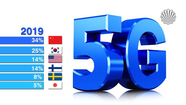 پیشی گرفتن چین از آمریکا، فنلاند و کره جنوبی در پتنتهای اساسی «5G»