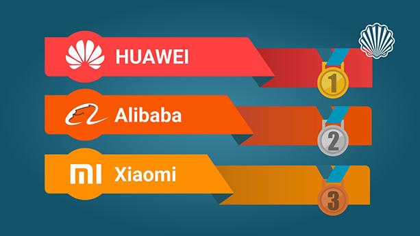 هووآوی، علیبابا و شیائومی نوآورترین شرکتهای چینی در سال ۲۰۱۸