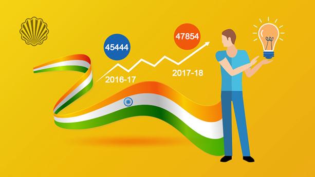 روند به شدت صعودی هند در حوزه ثبت اختراع