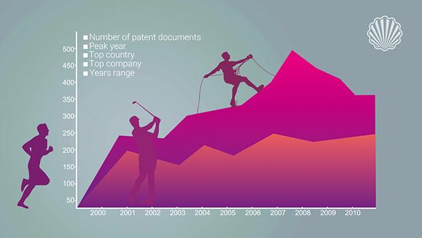 ترسیم نقشه نوآوری در صنایع ورزشی با استفاده از دادهکاوی پتنت